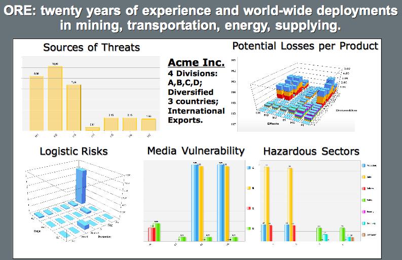 Oil And Gas Are Also Victims Of Risk Matrix Riskope