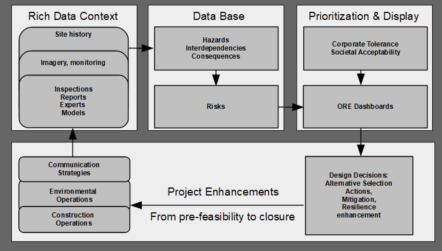 Riskope identifies, quantifies, prioritizes enterprise risks