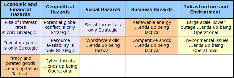 let s define strategic tactical and operational planning riskope