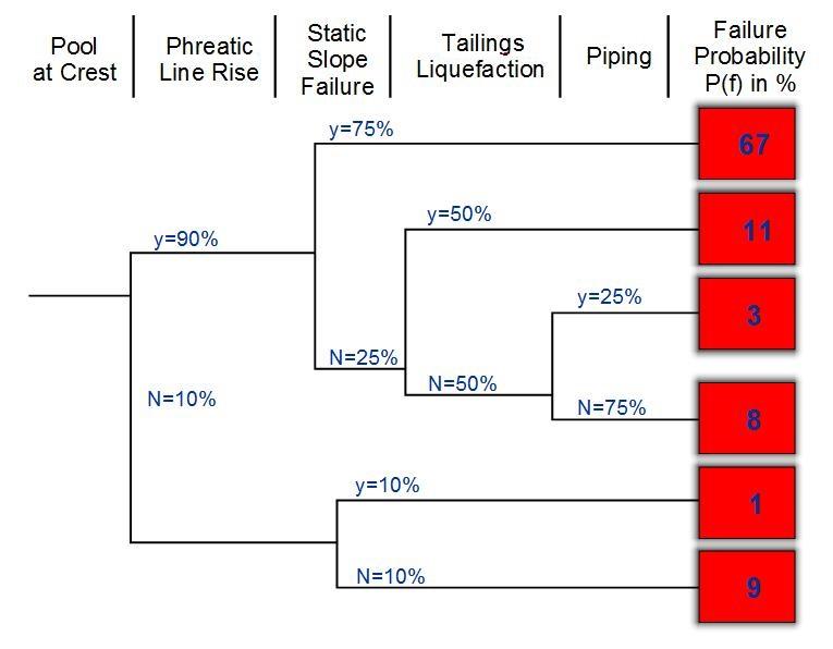 Event Tree Analysis Eta Riskope