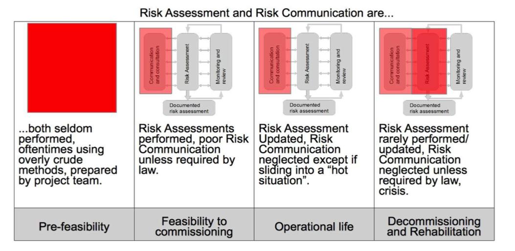 risk assessment and risk communication in