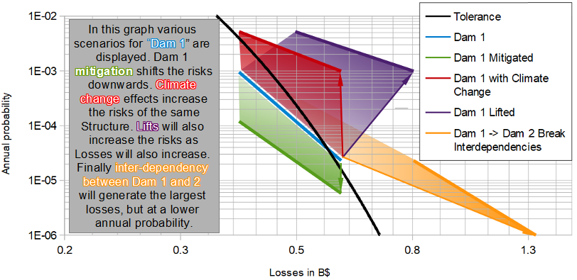 Ore2 Tailings Dam Analysis Riskope
