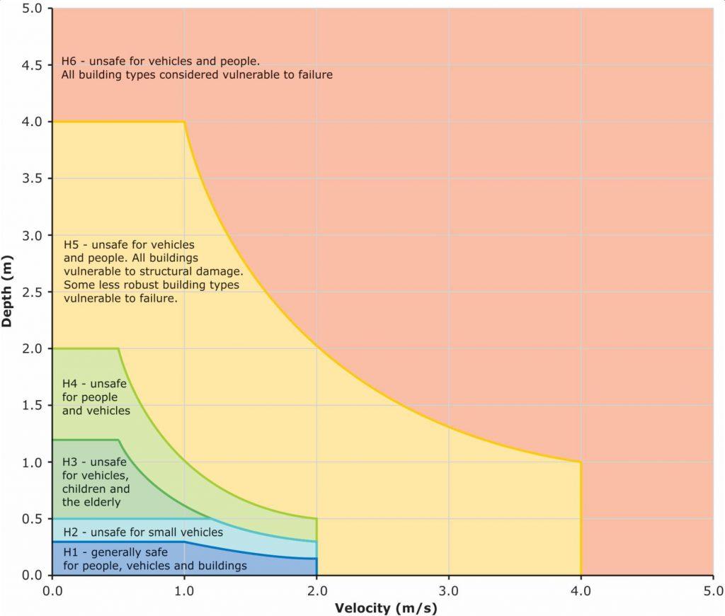 Risk analysis of dam break - Riskope
