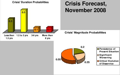 Crisis Forecast
